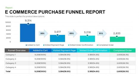 E-commerce purchase funnel report for PowerPoint presentation