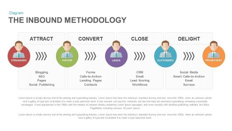Inbound Methodology Keynote Powerpoint Template