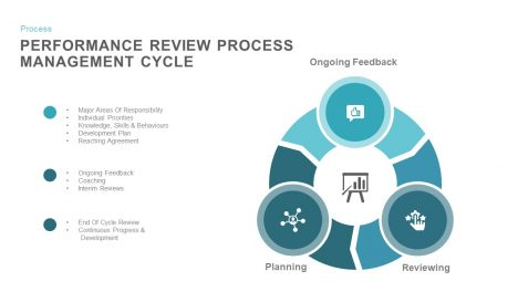 Performance Review Process Cycle PowerPoint Template and Keynote Slides