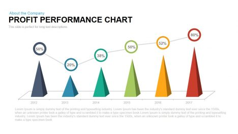 Profit Performance Chart PowerPoint Template