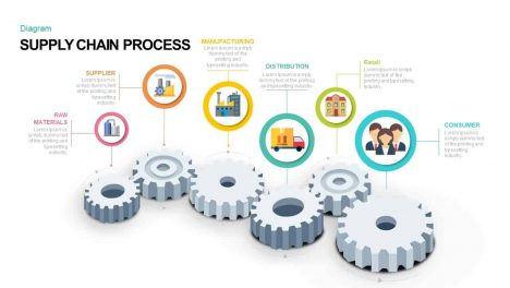 Supply Chain Process PowerPoint and Keynote template