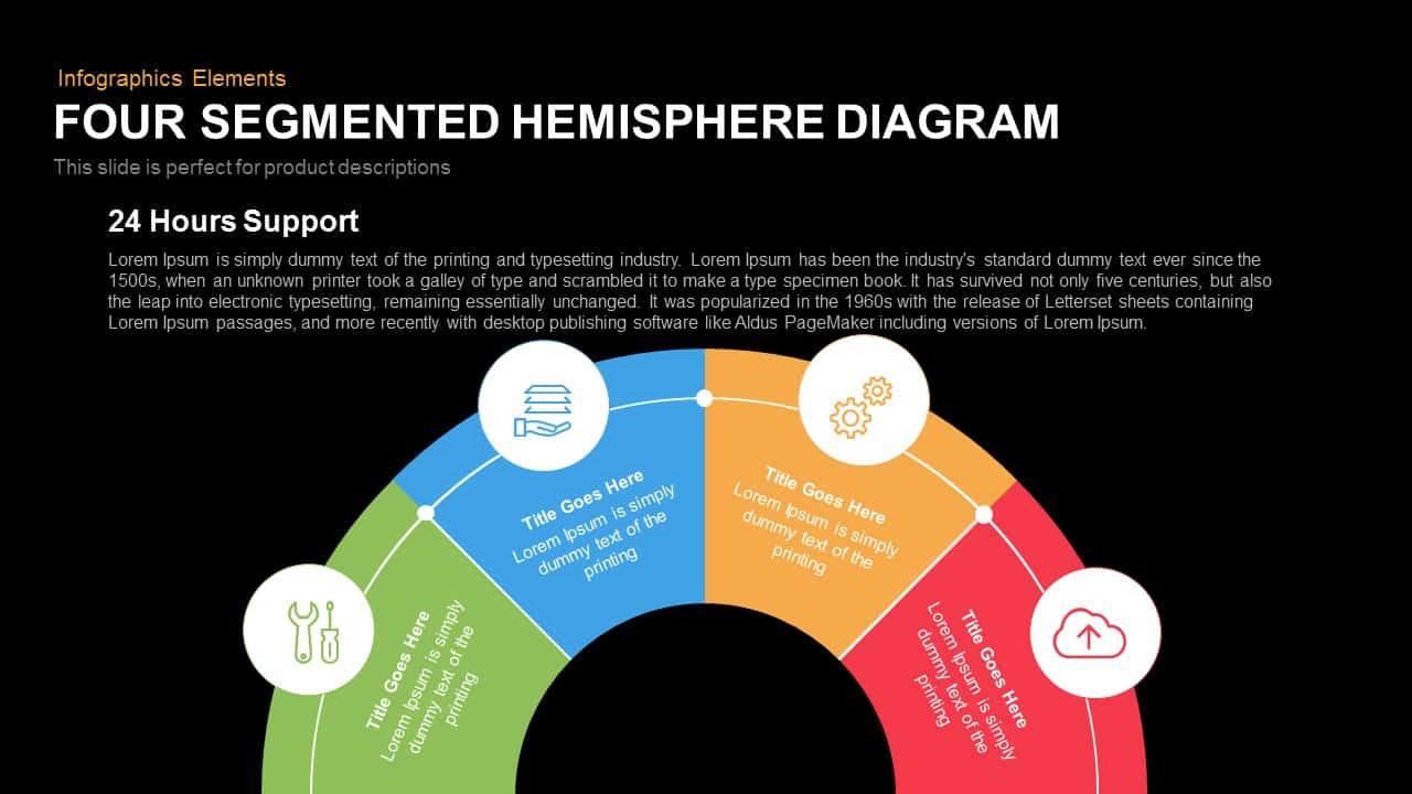 four segmented hemisphere diagram