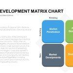 Market Development Matrix Chart1