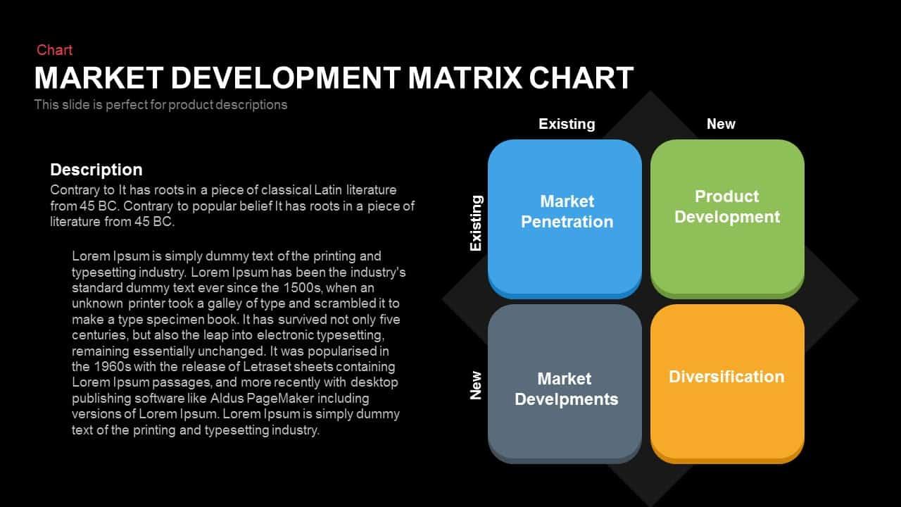 Market Development Matrix Chart