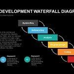 Product Development Waterfall Diagram