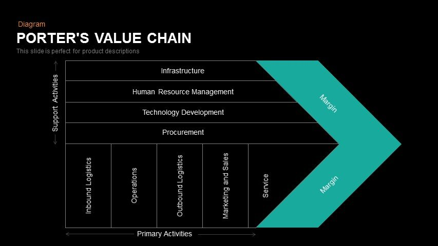 Porter's Value Chain