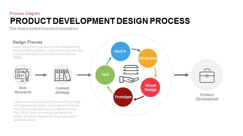 Product development design process slidebazaar for Product design development