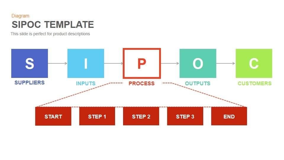 sipoc powerpoint and keynote template | slidebazaar, Modern powerpoint