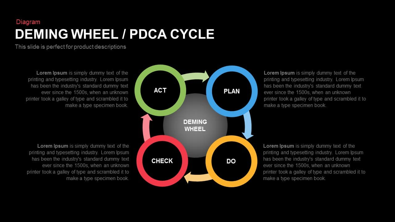 Deming Wheel Pdca Cycle Powerpoint And Keynote Template