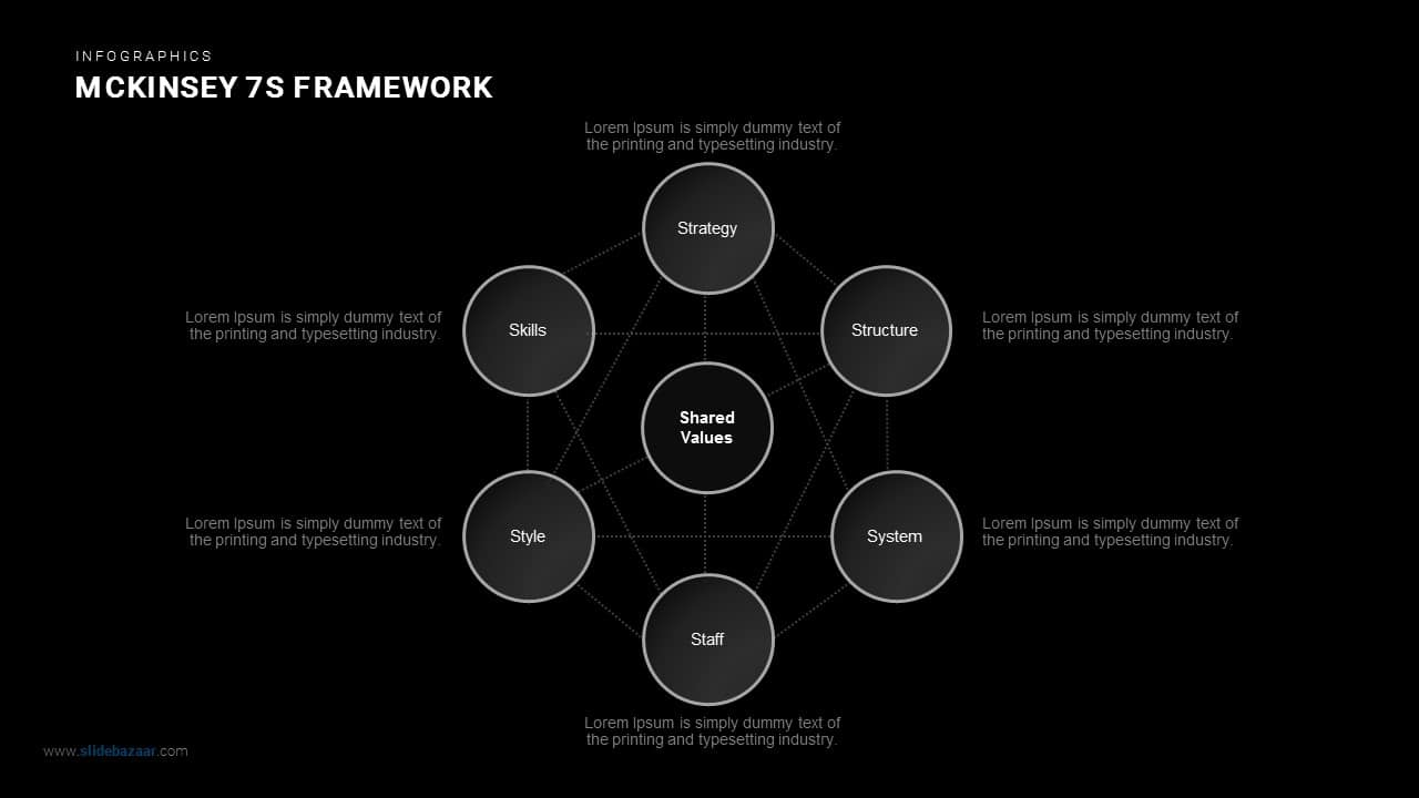 Mckinsey 7s Framework Powerpoint and Keynote template