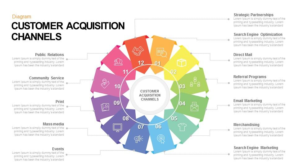 Customer Acquisition Channels Powerpoint and Keynote template