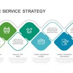 Customer service strategy templatePowerPoint andkeynote