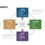 Demand Creation Strategy