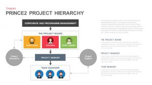 Prince2 Project Hierarchy PowerPoint Template and Keynote