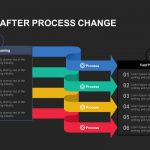 before-after-process-change-powerpoint