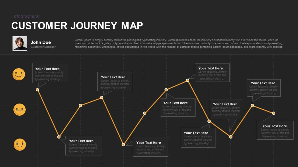 Customer journey map diagram for powerpoint and keynote template toneelgroepblik
