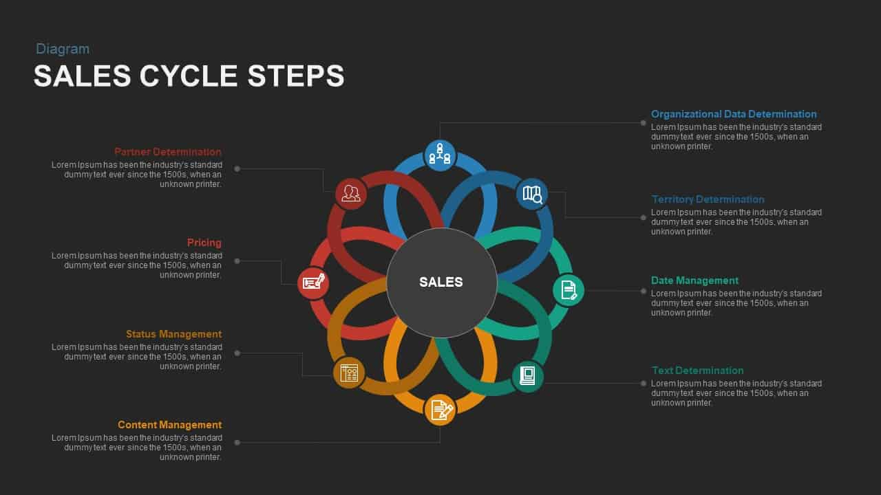 Sales Cycle Steps Powerpoint template