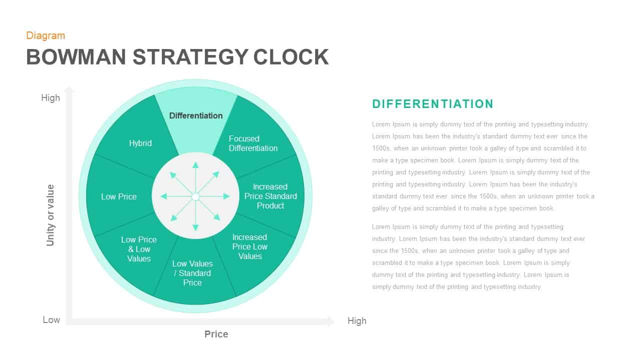 Bowman Strategy Clock PowerPoint template