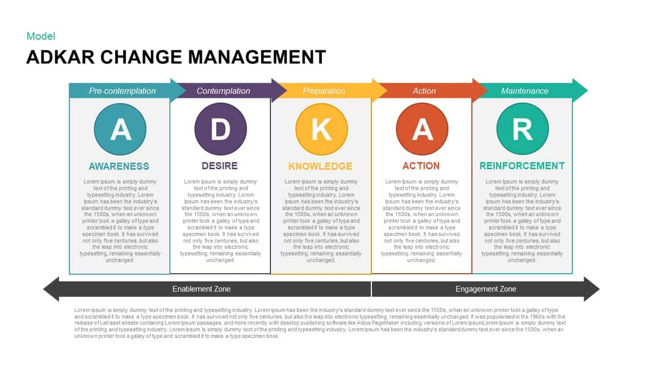 ADKAR Change Management Template for PowerPoint