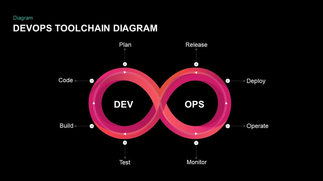 DevOps Toolchain Diagram PowerPoint Templates