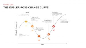 Kubler Ross Change Curve PowerPoint Template and Keynote Slide
