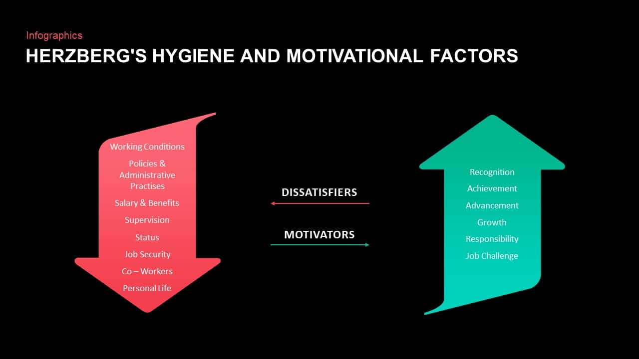 Herzberg's Hygiene and Motivational Factors ppt