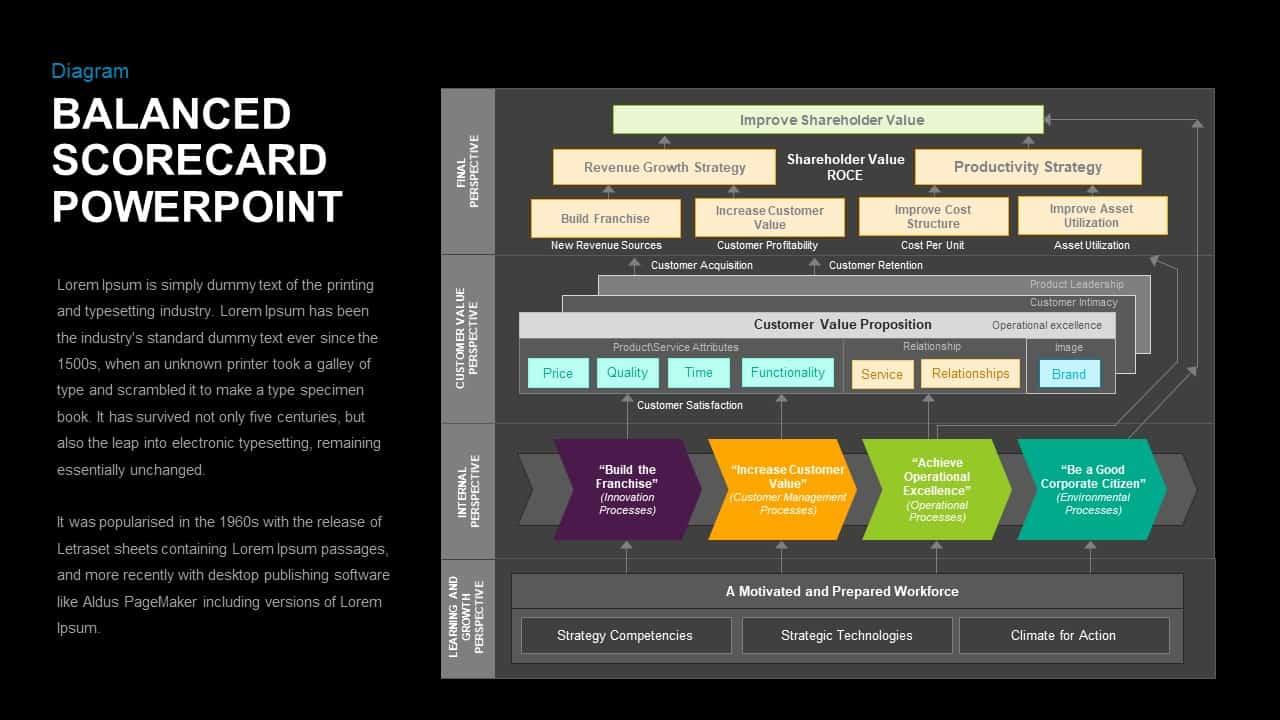 Balanced Scorecard Keynote Template