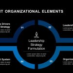 Important Organizational Elements PowerPoint and Keynote Slides