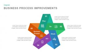Business Process Improvement PowerPoint Template and Keynote