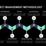 Agile project management methodology powerpoint template