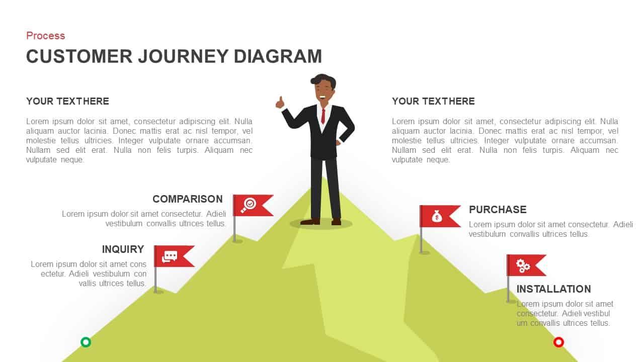Customer journey diagram PowerPointtemplate