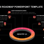 Industry 4.0 roadmap powerpoint template and keynote slide