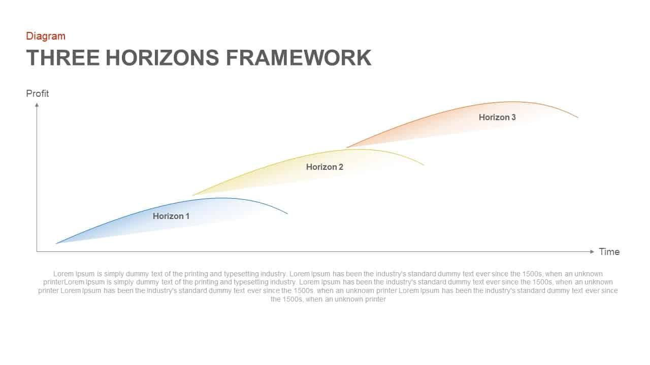 three horizons framework PowerPoint template