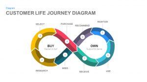 Customer Life Journey PowerPoint Diagram and Keynote Slide