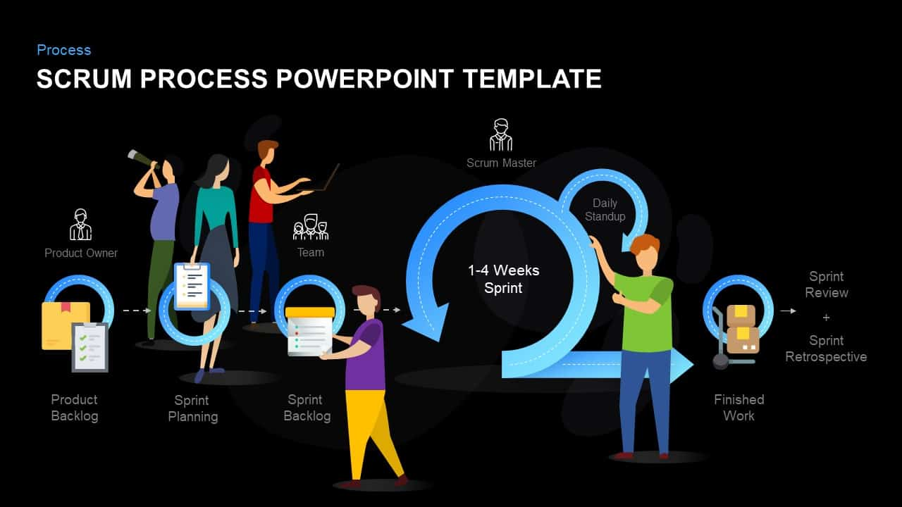 SCRUM Process Template for PowerPoint
