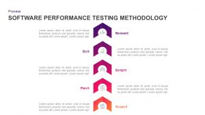 Software Performance Testing Methodology Diagram for PowerPoint & Keynote
