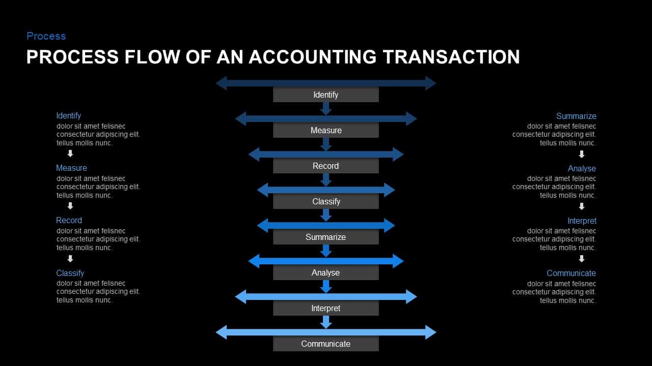 Accounting Cycle PowerPoint Presentation Template Process Flow of An Accounting Transaction