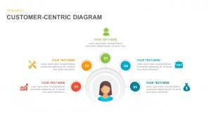 Customer Centric Diagram Model for PowerPoint Presentation