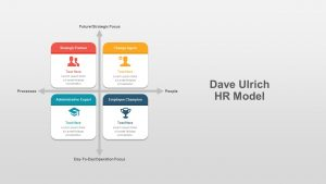 Dave Ulrich HR Model Template for PowerPoint Presentation